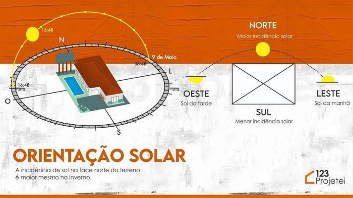 orientação solar no projeto