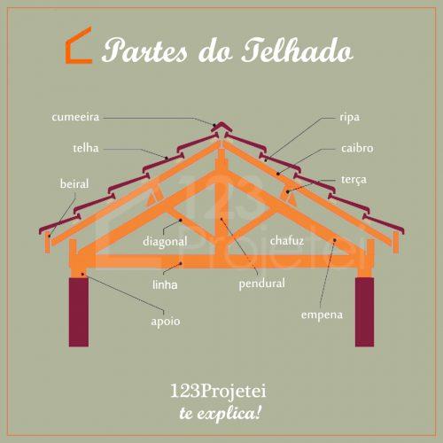 partes do telhado